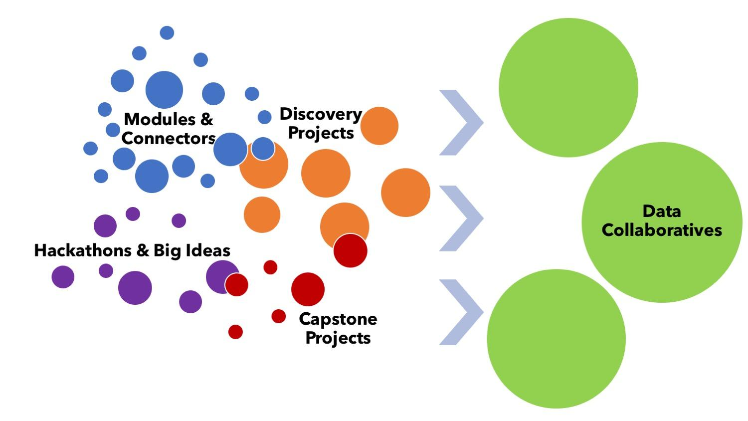 Data Collaboratives pipeline
