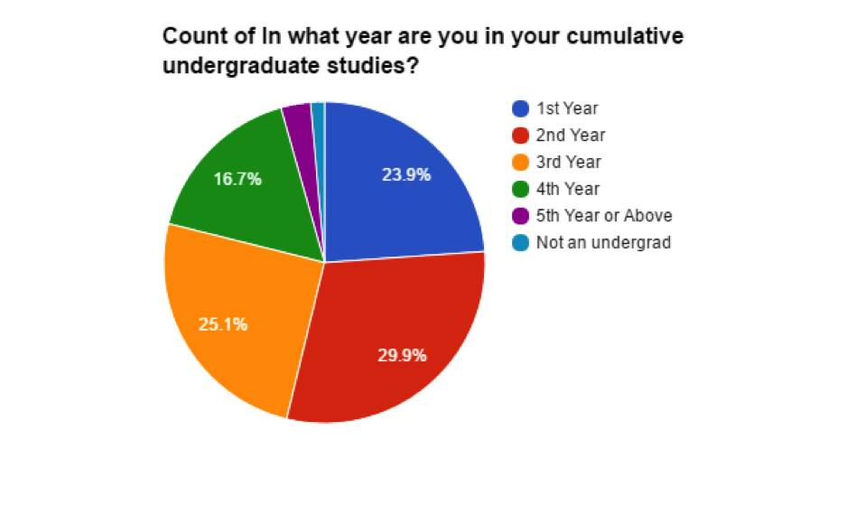 year in studies of students in Data 8